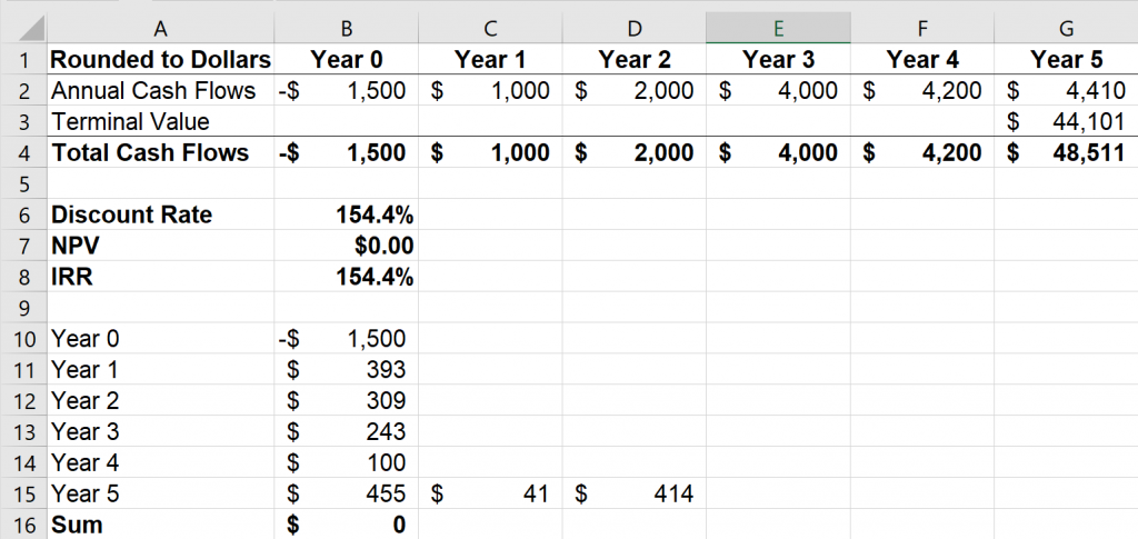 Excel screenshot describing the process of setting NPV to zero in an IRR calculation process.