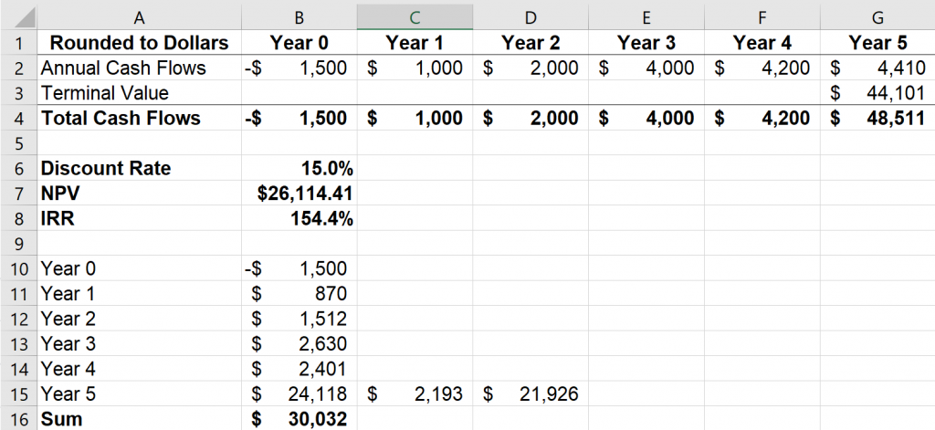 Excel screenshot describing discounting cash flows at a preset discount rate (15%) to calculate NPV